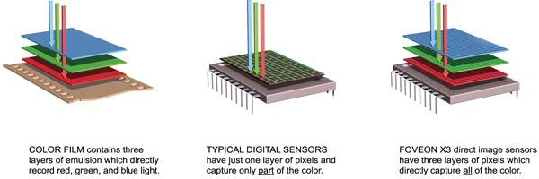 Figure 5:  Image Sensor Differences